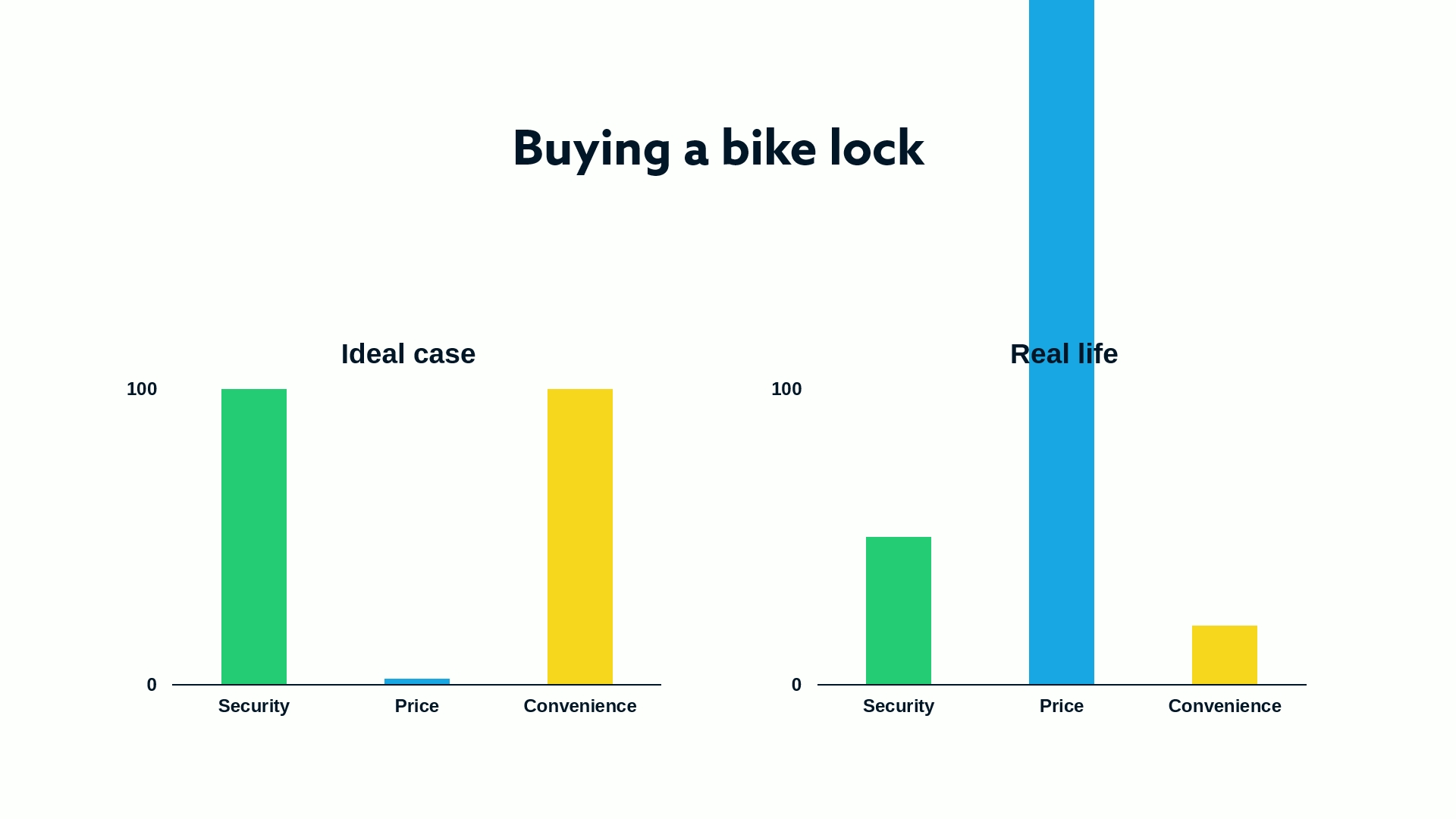 Good locks can get pricey. But as it usually is, not all expensive locks are also the best.